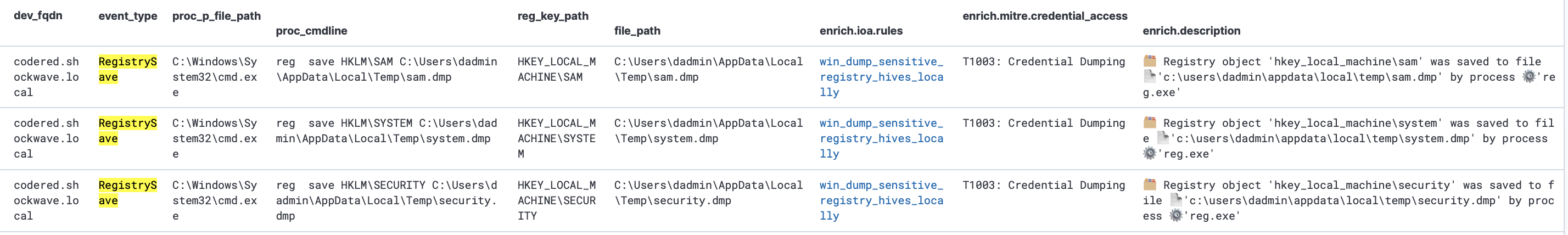 Fig. 22. Detection (using EDR events) of attempts to dump Registry hives withaccount authentication data