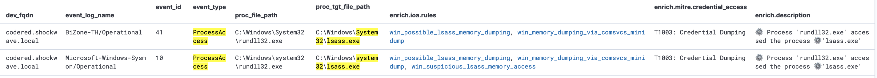 Fig. 24: Detection (using EDR/Sysmon events) of attempts to create LSASS process memory dumps